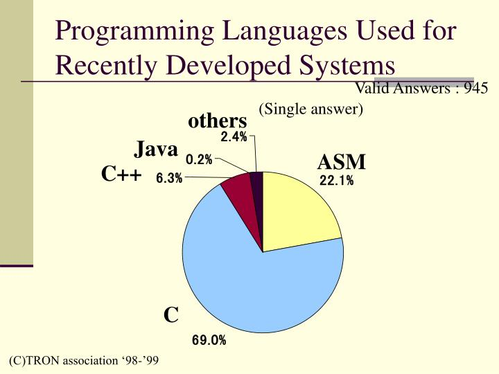 Programming Languages Used for Recently Developed Systems