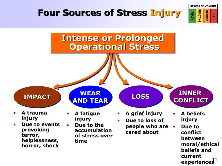 Four Sources of Stress