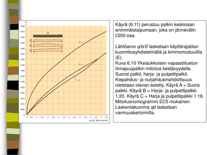 Käyrä (6.11) perustuu palkin keskiosan enimmäistaipumaan, joka on jännevälin l/200-osa.