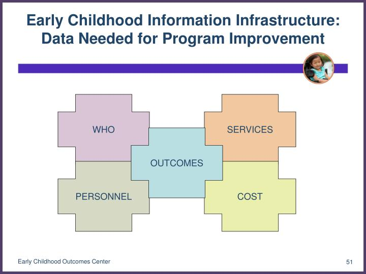 Early Childhood Information Infrastructure: