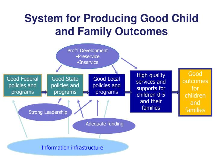 System for Producing Good Child and Family Outcomes