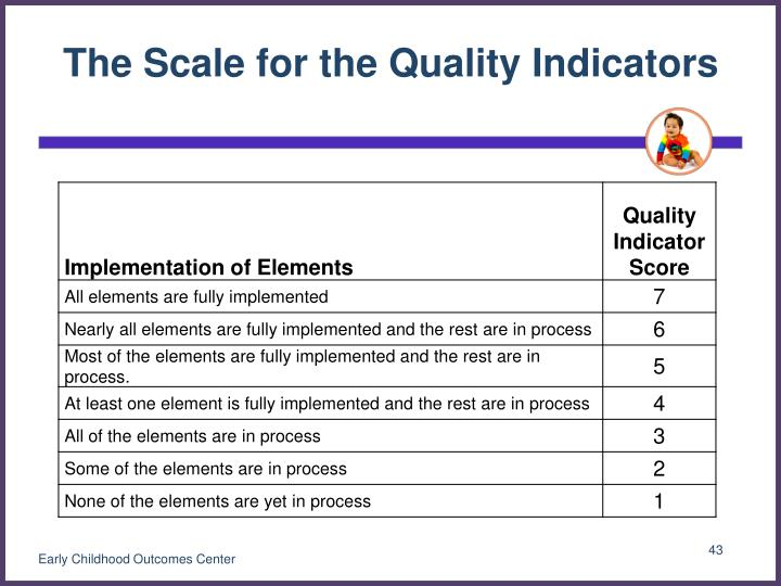 The Scale for the Quality Indicators