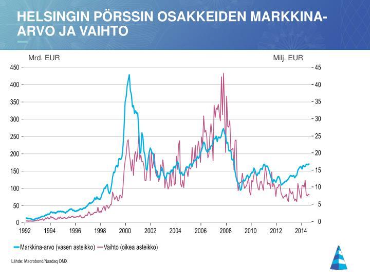 Helsingin pörssin osakkeiden markkina-arvo ja vaihto