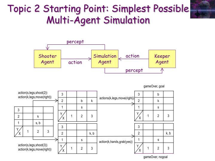 Topic 2 Starting Point: Simplest Possible Multi-Agent Simulation