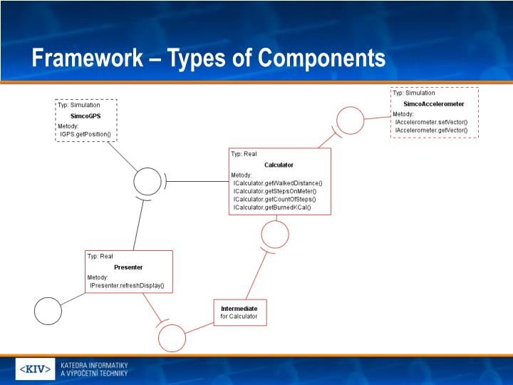 Framework – Types of Components