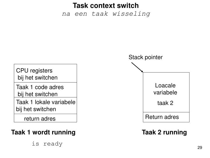 Task context switch