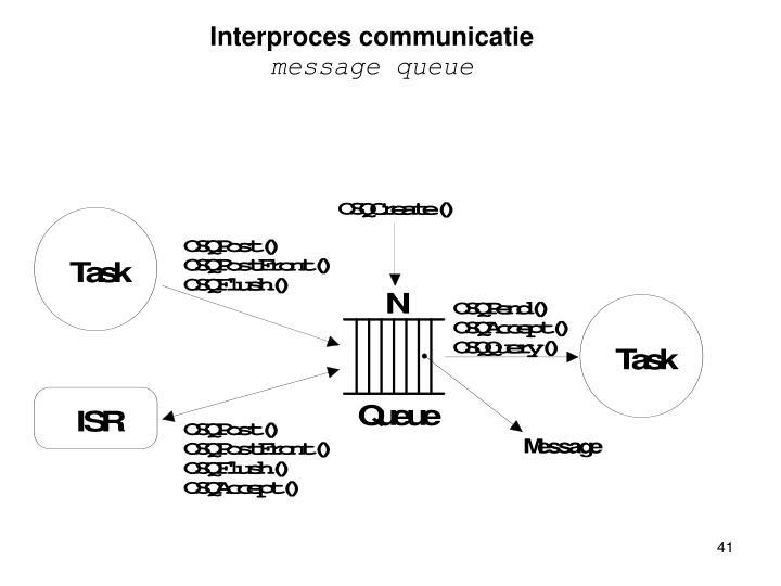 Interproces communicatie