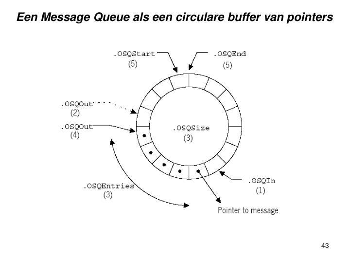 Een Message Queue als een circulare buffer van pointers