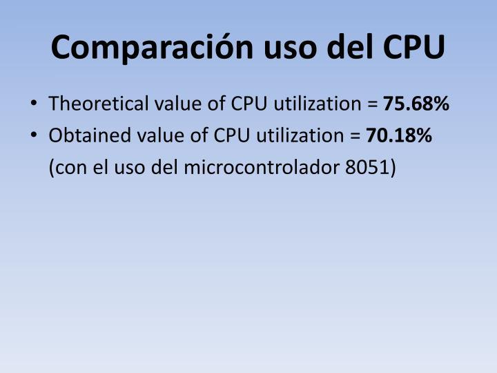Comparación uso del CPU