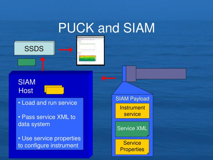 PUCK and SIAM