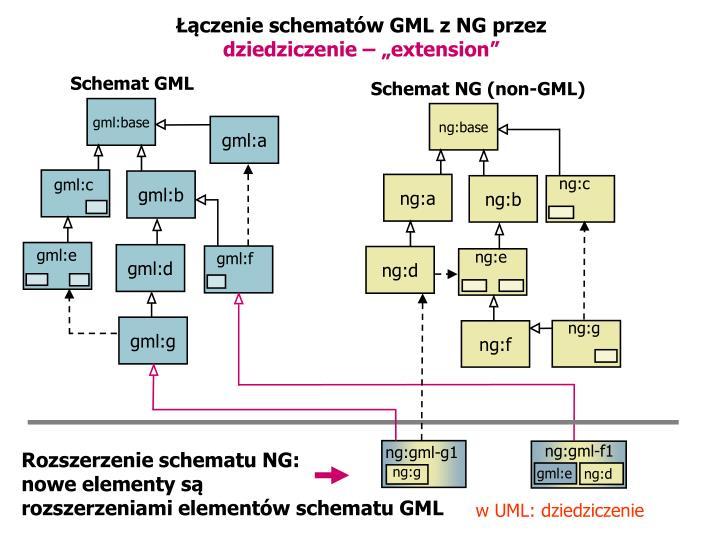 gml:base