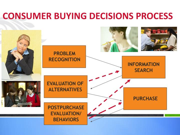 consumer buying decisions product attributes Certain occasions, only one single product attribute can lea d to the buying decision, while in some other occasio ns there is a complex process when they are making any decision based on product.