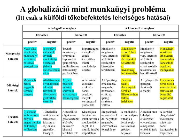 A globalizáció mint munkaügyi probléma