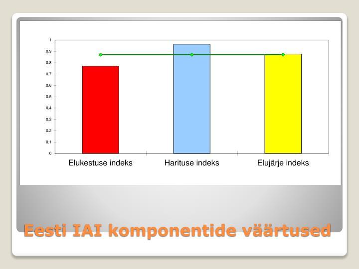 Eesti IAI komponentide väärtused