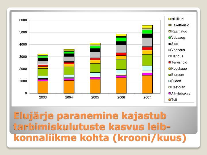 Elujärje paranemine kajastub tarbimiskulutuste kasvus leib-konnaliikme kohta (krooni/kuus)