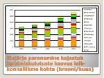 eluj rje paranemine kajastub tarbimiskulutuste kasvus leib konnaliikme kohta krooni kuus