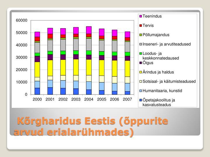Kõrgharidus Eestis (õppurite arvud erialarühmades)