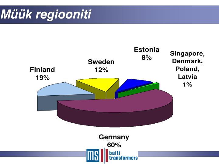 Müük regiooniti