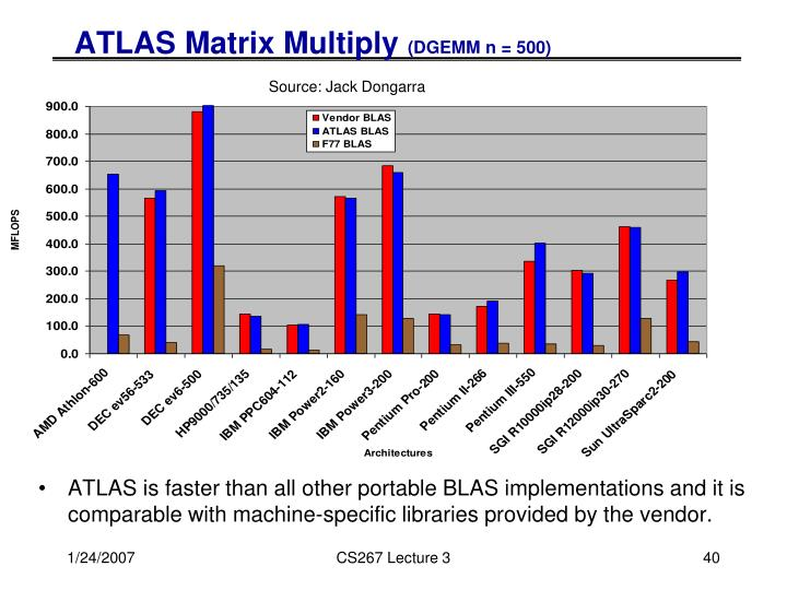 ATLAS Matrix Multiply