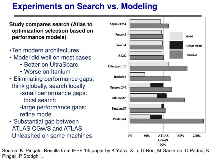 Experiments on Search vs. Modeling