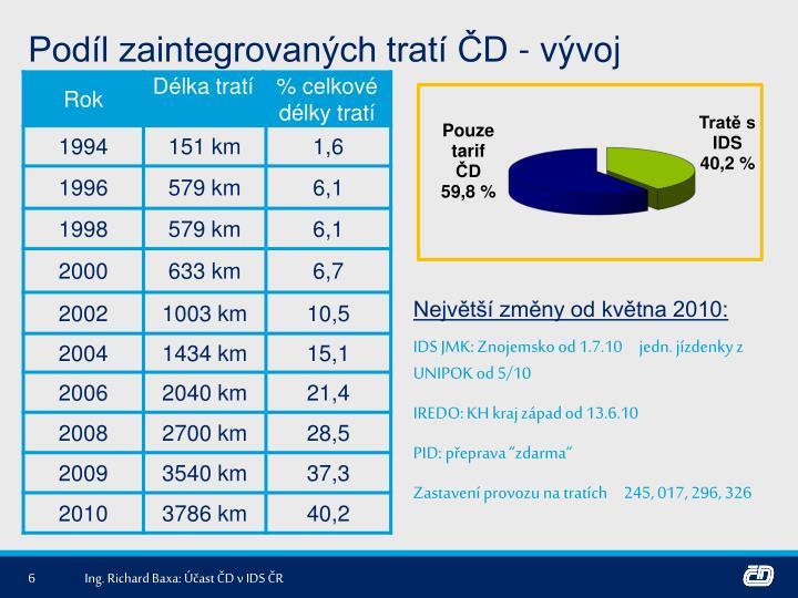 Podíl zaintegrovaných tratí ČD - vývoj