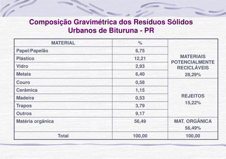 Composição Gravimétrica dos Resíduos Sólidos Urbanos de Bituruna - PR