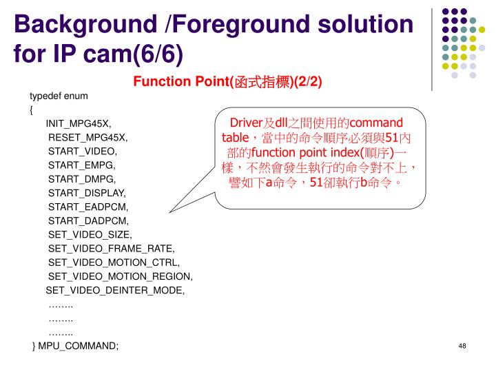 Background /Foreground solution for IP cam(6/6)