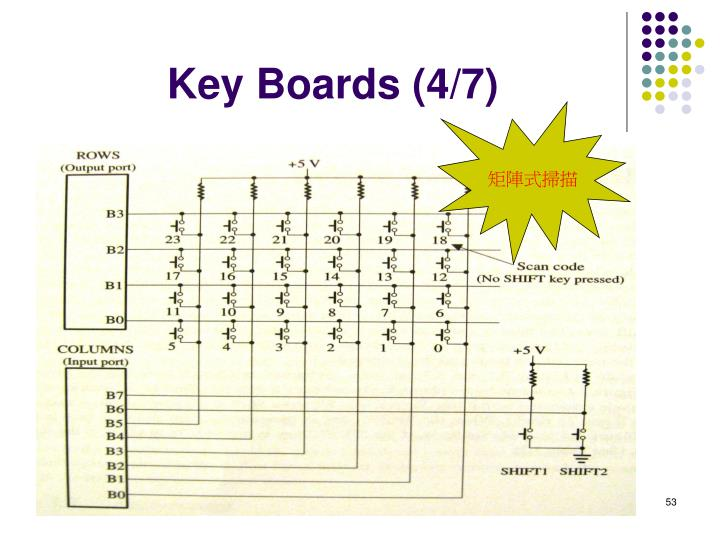 Key Boards (4/7)