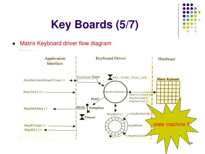 Key Boards (5/7)