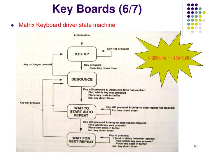 Key Boards (6/7)
