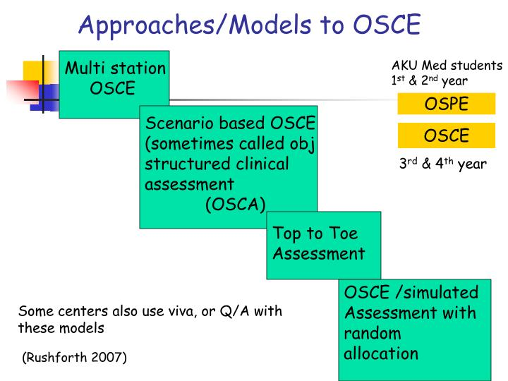 Approaches/Models to OSCE