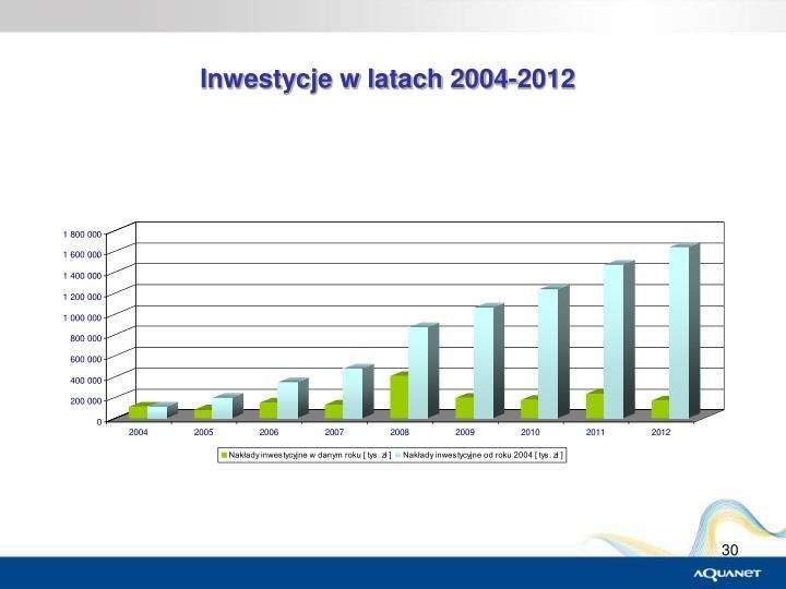 Inwestycje w latach 2004-2012