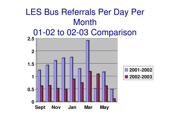 LES Bus Referrals Per Day Per Month