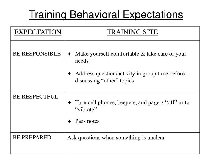 Training Behavioral Expectations