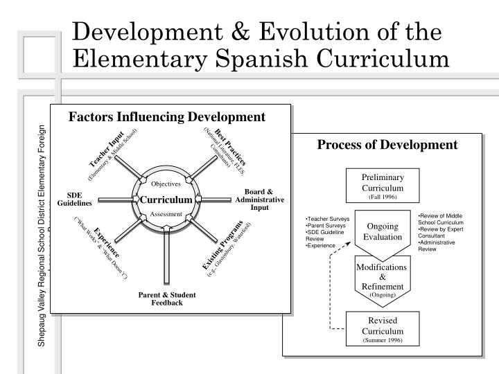 Factors Influencing Development