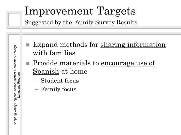 Improvement Targets