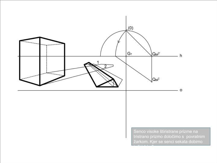Senco visoke štiristrane prizme na tristrano prizmo določimo s  povratnim žarkom. Kjer se senci sekata dobimo točki 1 in 2.