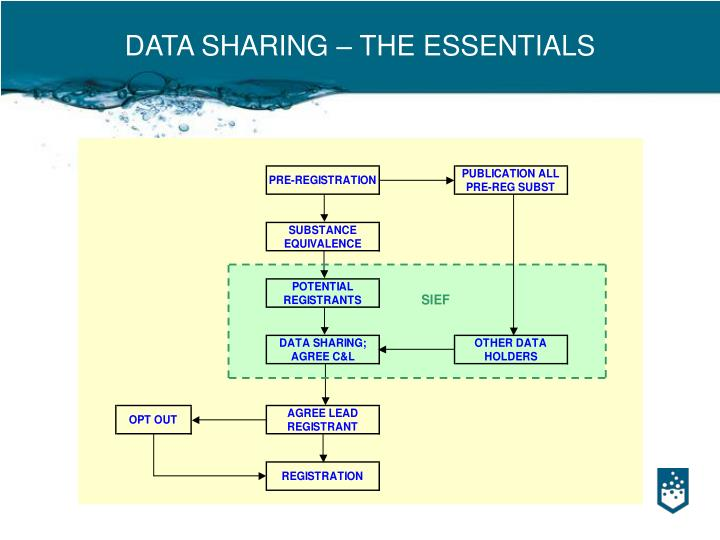 Data sharing the essentials