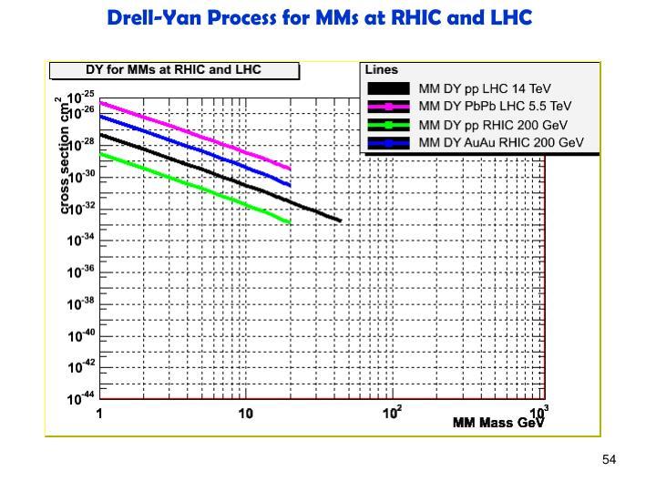 Drell-Yan Process for MMs at RHIC and LHC