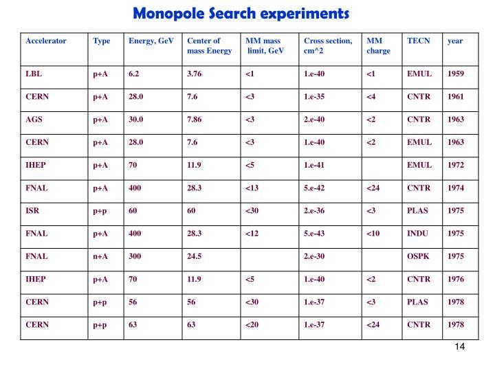 Monopole Search experiments