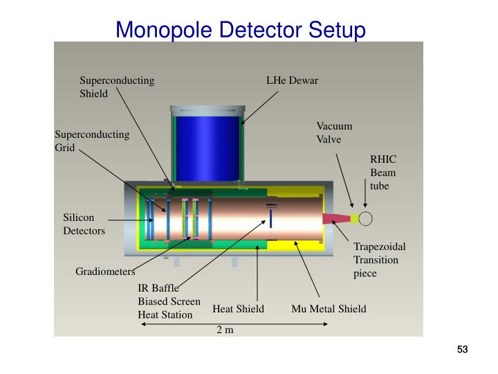 Monopole Detector Setup