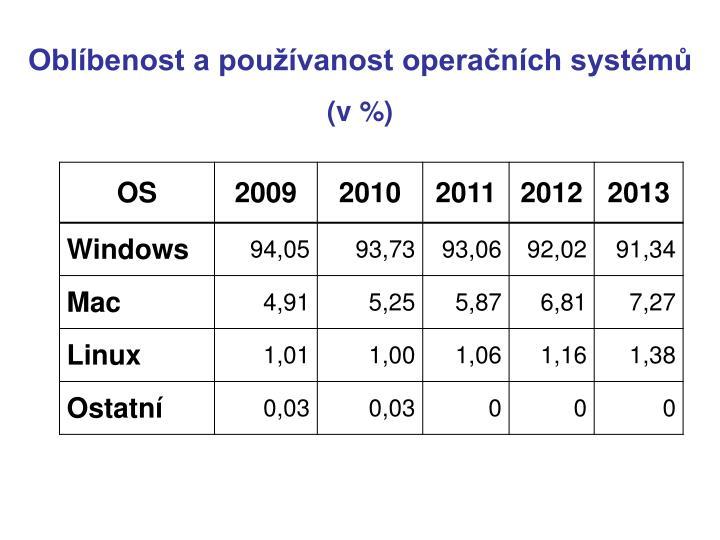 Oblíbenost a používanost operačních systémů