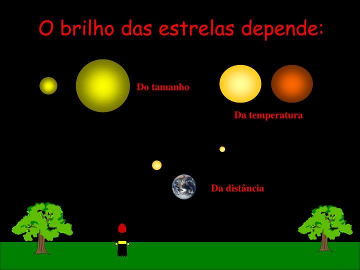 O brilho das estrelas depende: