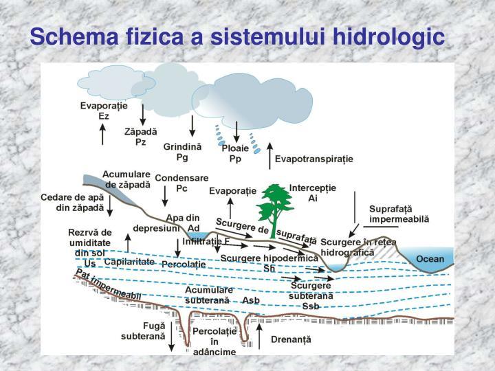 Schema fizica a sistemului hidrologic