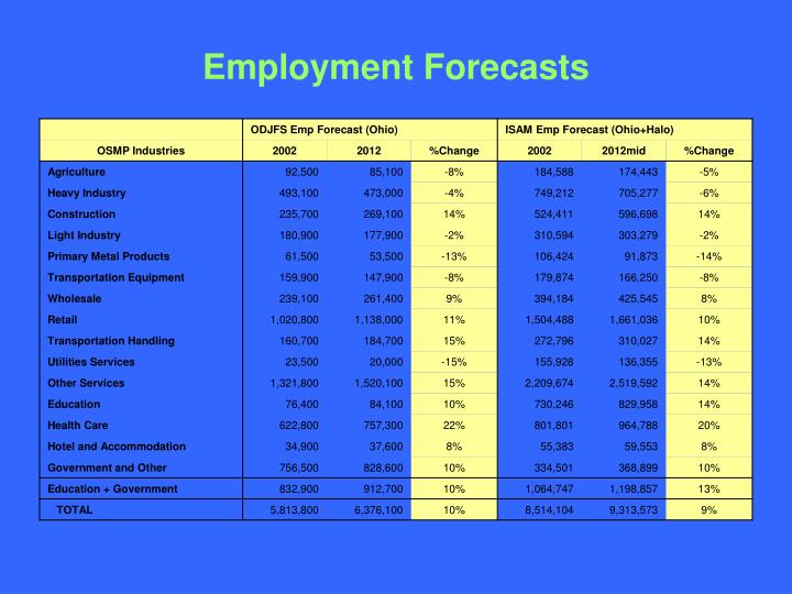 Employment Forecasts