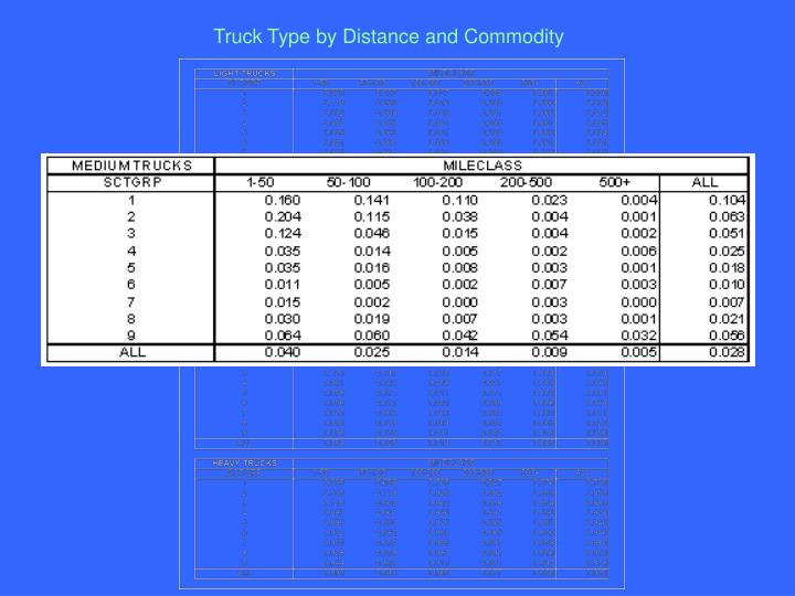 Truck Type by Distance and Commodity