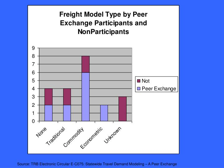 Source: TRB Electronic Circular E-C075: Statewide Travel Demand Modeling – A Peer Exchange