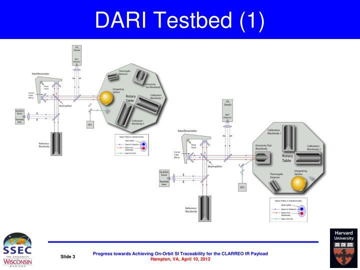 DARI Testbed (1)