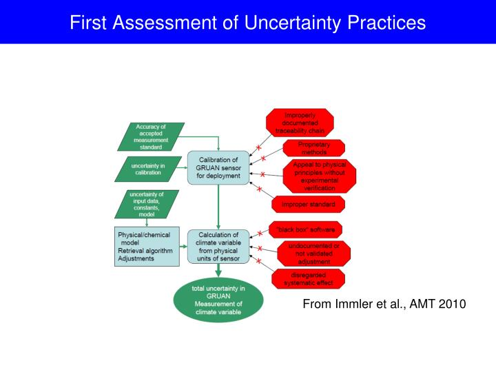 First Assessment of Uncertainty Practices