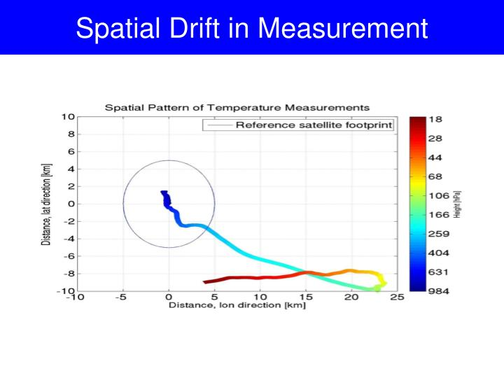 Spatial Drift in Measurement